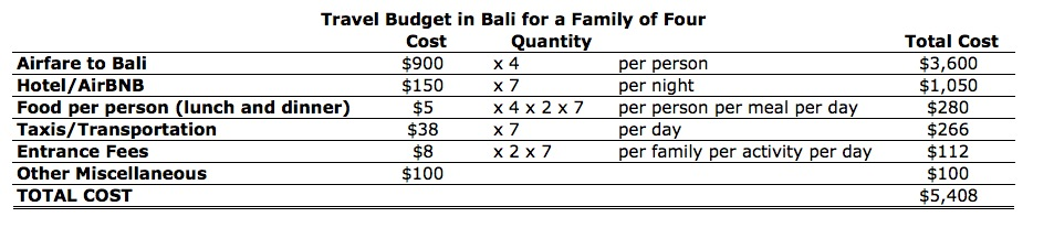 Bali Travel Budget for a Family of Four - Hope Post Kids